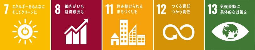 SDGsターゲットレベルでの取り組み 2.事業を通じての取り組み